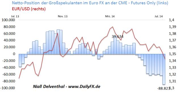 EUR/USD - Finanzinvestoren so pessimistisch wie zuletzt im September 2012