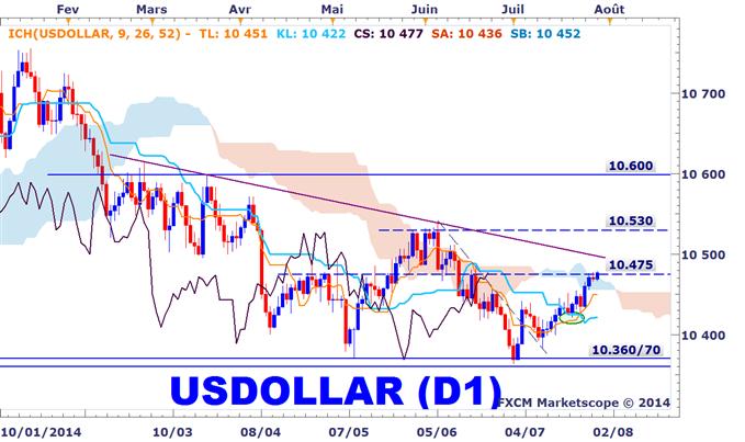 Tendance du dollar américain sur le Forex