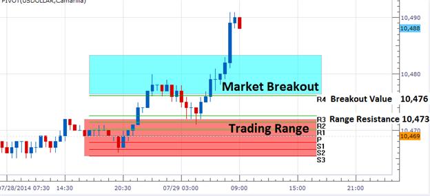 FX Wenden: US Dollar durchbricht Widerstand