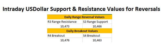 FX Reversals: USDollar Breaks Resistance