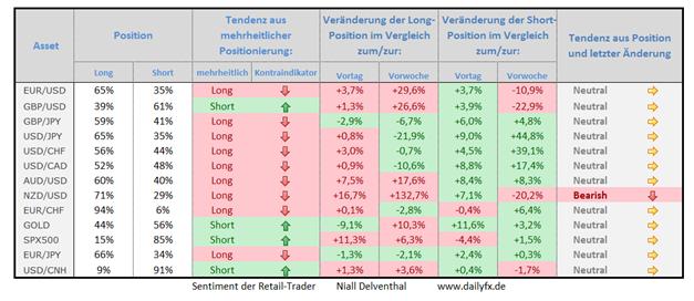 Speculative Sentiment Index - 29.07.2014