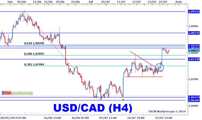 Stratégie de trading USDCAD