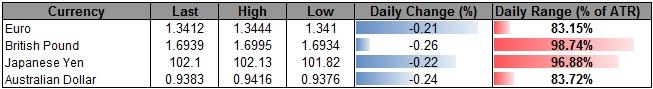USD/JPY July Opening Range in Focus Ahead of 2Q GDP, FOMC Meeting