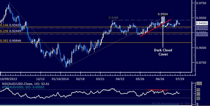AUD/USD Technical Analysis: Locked in Familiar Range