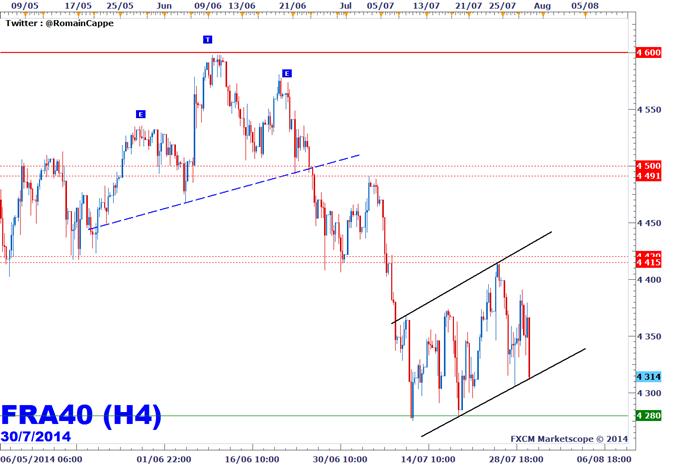 CAC40 - Le FOMC à 20h sera crucial !