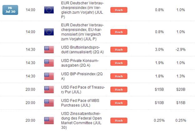 "DAX: ""Big Wednesday"" als Volatilitäts-Garant"