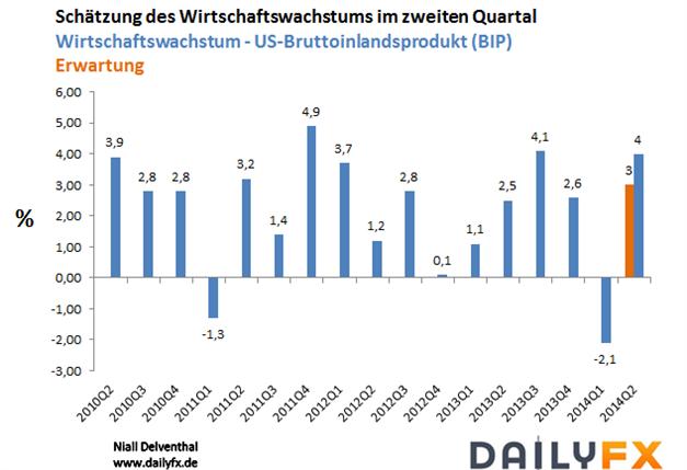 EURUSD: Starker Anstieg im Wirtschaftswachstum  - US BIP steigt unerwartet um  4%