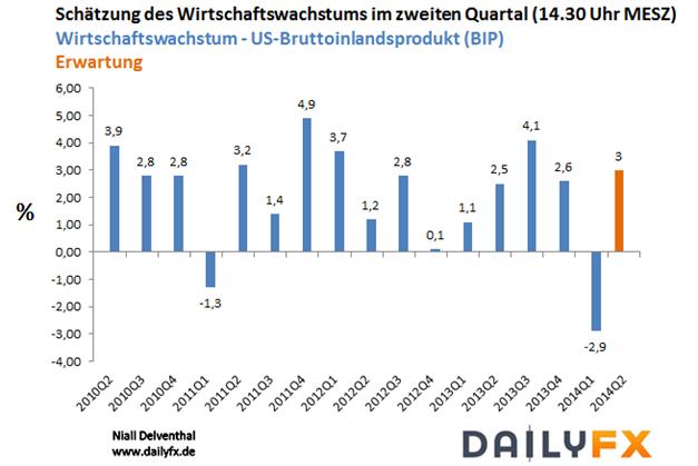 EUR/USD: Zinssatzspekulationen bilden heute den Knotenpunkt für Kursreaktionen