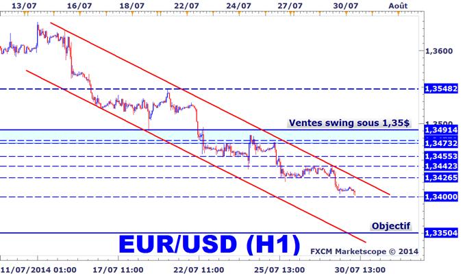 Stratégie de trading de l'EURUSD