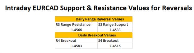 FX Reversals: EURCAD Range Reversal Update