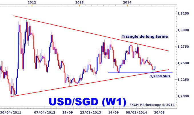 Idée de Trading DailyFX : Changement de direction sur l'USDSGD ?