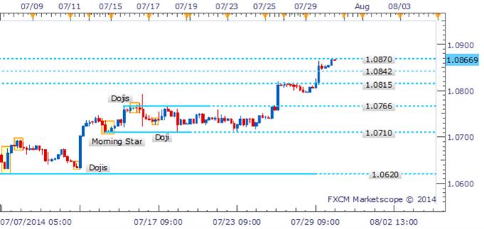 USD/CAD Eyeing 1.0960 Following Morning Star Formation