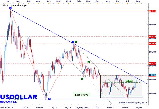 USDollar - 10 540 points, pivot d'un retournement de tendance