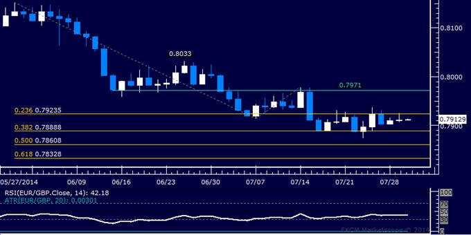 EUR/GBP Technical Analysis: Familiar Range Still in Play