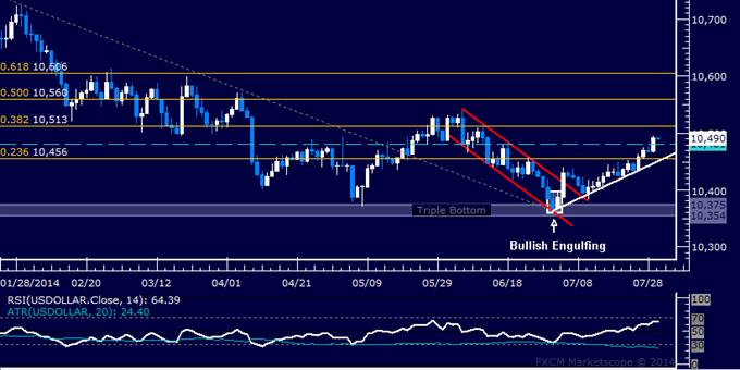 US Dollar Technische Analyse: Marschiert in Richtung Juni-Hoch