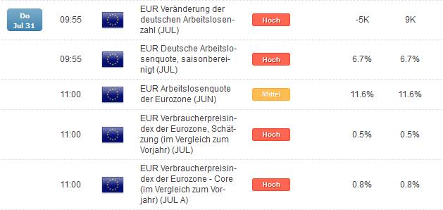 Inflation und Arbeitsmarktdaten der Eurozone