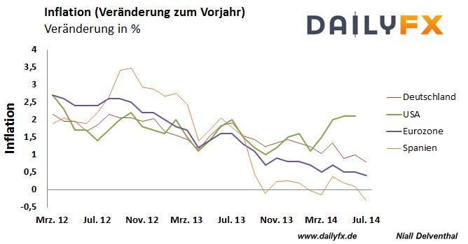 Europäische Inflation auf Rekordtief – EZB gerät weiter unter Druck