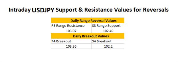 FX Reversals: USDJPY Breakout Update