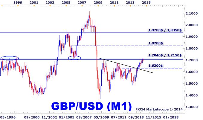 Trader_le_GBPUSD_sur_le_Forex