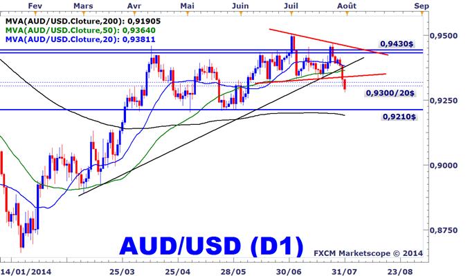 Idée de Trading DailyFX : Signal de vente en cours sur l'AUDUSD