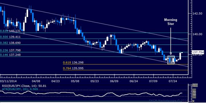 EUR/JPY Technical Analysis: Corrective Bounce Underway
