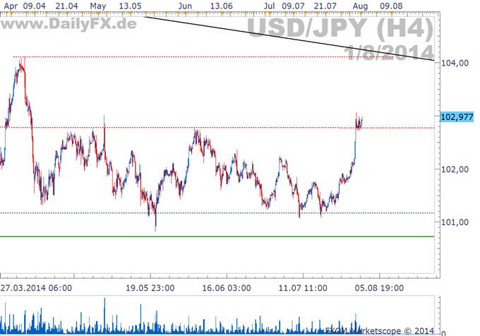 USD/JPY: Sorgen die NFPs für den Befreiungsschlag?