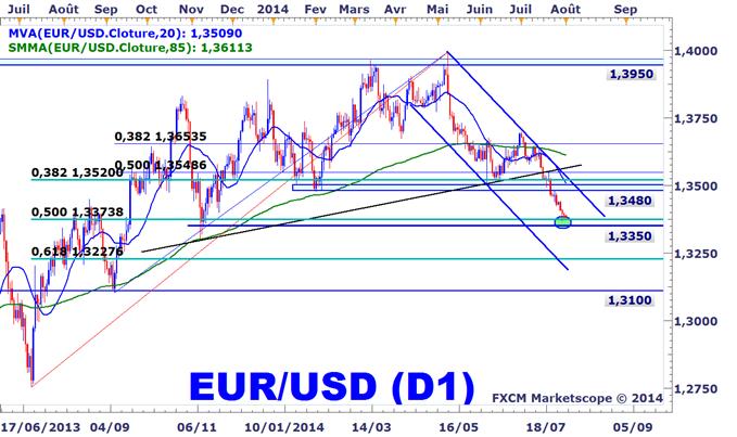 Trading EURUSD