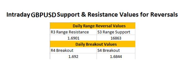 FX Reversals: GBPUSD Market Breakout