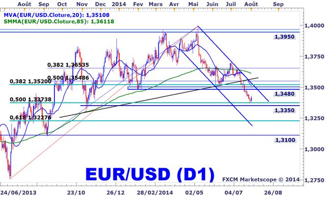 Idée de Trading DailyFX : Prises de bénéfices sur notre stratégie de vente de l'EURUSD
