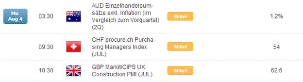 Kurzer Marktüberblick 04.08.2014