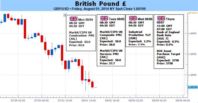 La livre sterling devrait poursuivre sa correction baissière à moins que la Banque d'Angleterre réagisse