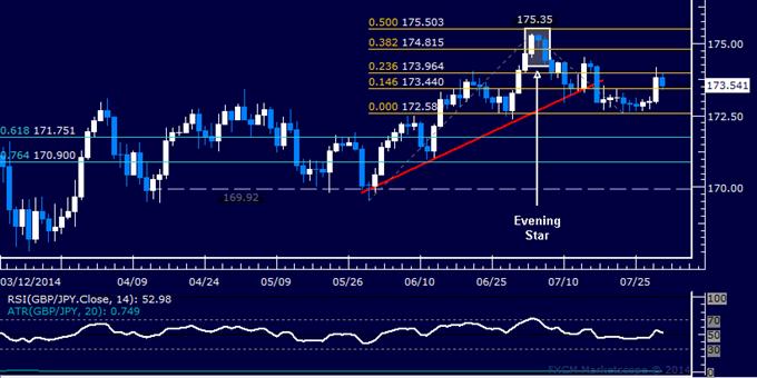 GBP/JPY Technical Analysis: Rebound Stalls Below 174.00