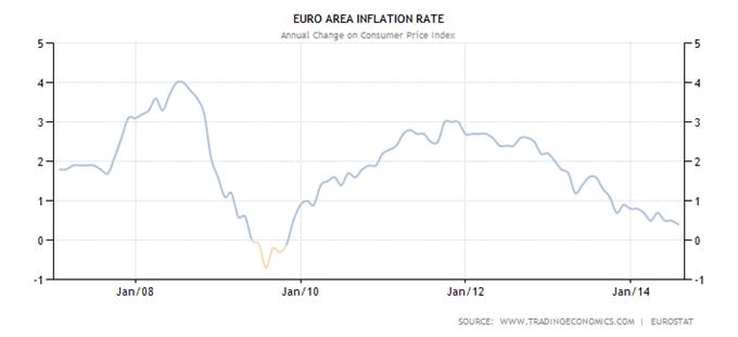 deflation.