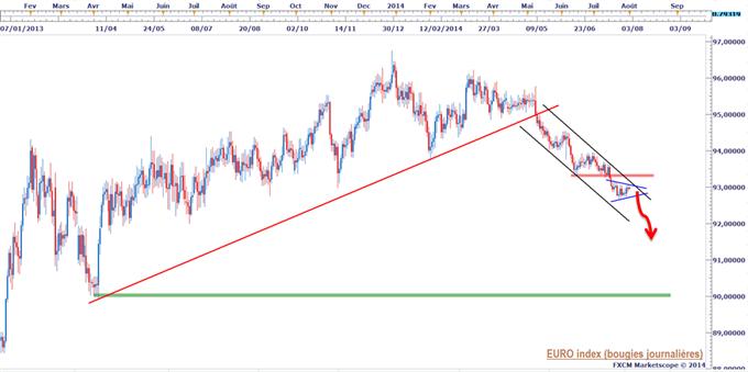 euro index.