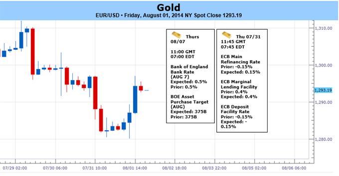 Gold tradet heftig, da USD aufgrund Fed, BIP steigt - August-Eröffnung im Fokus