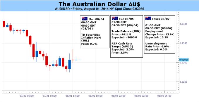 Le dollar australien pourrait rebondir avant que les pressions baissières ne s'intensifient vraiment