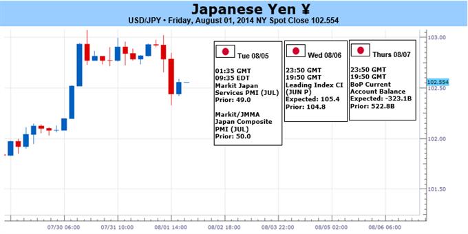 L'USDJPY risque un repli plus conséquent comme la BoJ décide de ne pas étendre son QE