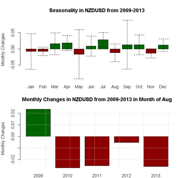 August Forex Seasonality Sees USD & Gold Strength, SPX Weakness