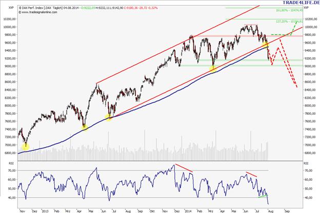 DAX und S&P 500: Ein Bounce ist jetzt drin!