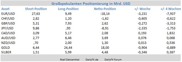 EUR/USD - Finanzinvestoren steigern ihre bearishe Haltung vorm EZB-Entscheid