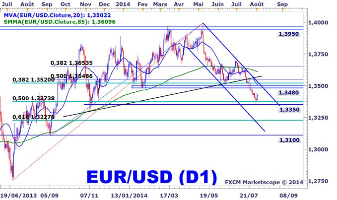 Trader l'EURUSD en Bourse