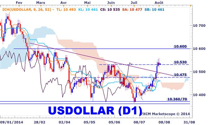 Analyse technique du dollar américain sur le Forex