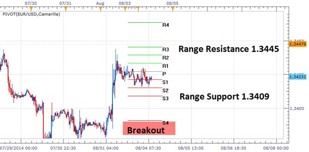 FX Reversals: EURUSD Reversal Range