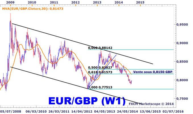 Idée de Trading DailyFX : L'EURGBP amorce un mouvement correctif (à acheter ou à vendre ?)