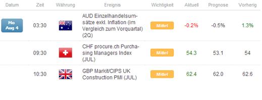 Kurzer Marktüberblick 05.08.2014