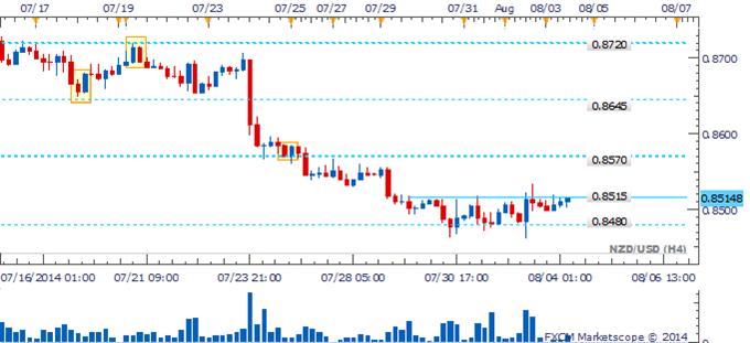 NZD/USD Bullish Reversal Pattern Opens Door To Recovery