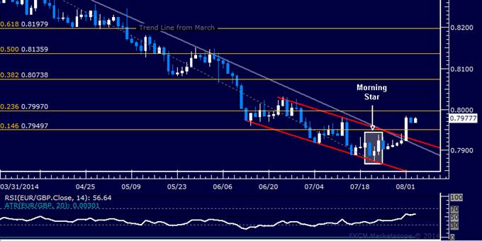 EUR/GBP Technical Analysis: 4-Month Down Trend Broken
