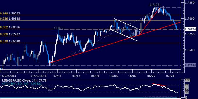 GBP/USD Technical Analysis: Pound Slumps to 7-Week Low
