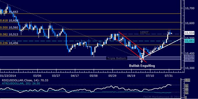 US Dollar Technische Analyse: Verarbeitung des Bruchs vom Juni-Top