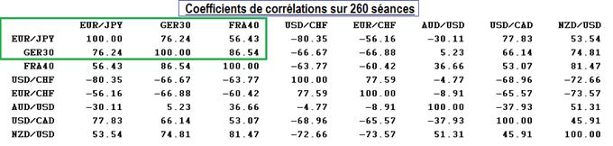 corrélations marchés financiers.